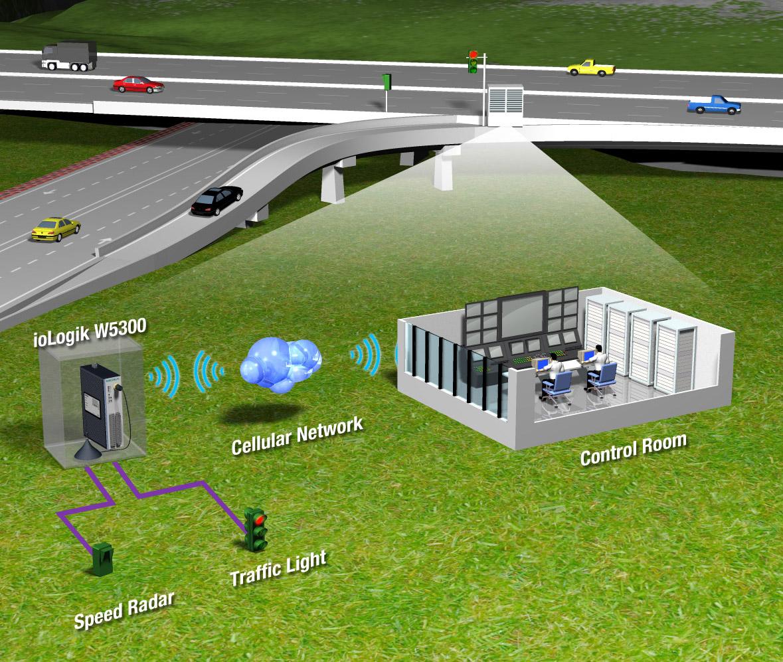 项目介绍 在Reussegg 和 Grosshof之间Lucerne地区的A2公路正在重新建设,希望在 2013年能够竣工。该工程的重点是要确保公路和隧道能够满足当今的技术标准,尤其在以下几方面:防止 噪声,环境保护,和流量控制及监控。2个基本的要求是能够监测行车速度和远程控制交通灯,而且还会 用到无线技术来减少布线成本,简化部署。 系统需求 必须支持蜂窝通讯 串口界面连接测速雷达探测器 数字输出用于交通灯控制 必须能够与私有或动态IP地址一起工作 与WinCC SCADA轻松整合 Moxa 解决 方案